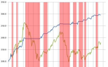 eurostoxx-investitore-disciplinato