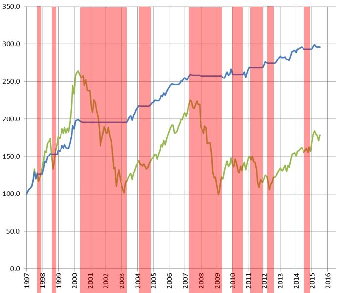 Comparazione tra la performance del modello e l'indice Eurostoxx50 1997 - 2016