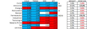 tabella settori