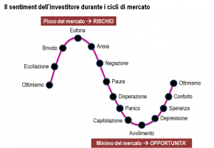 SENTIMENT INVESTITORE