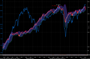 Carry Trade Index e SP500