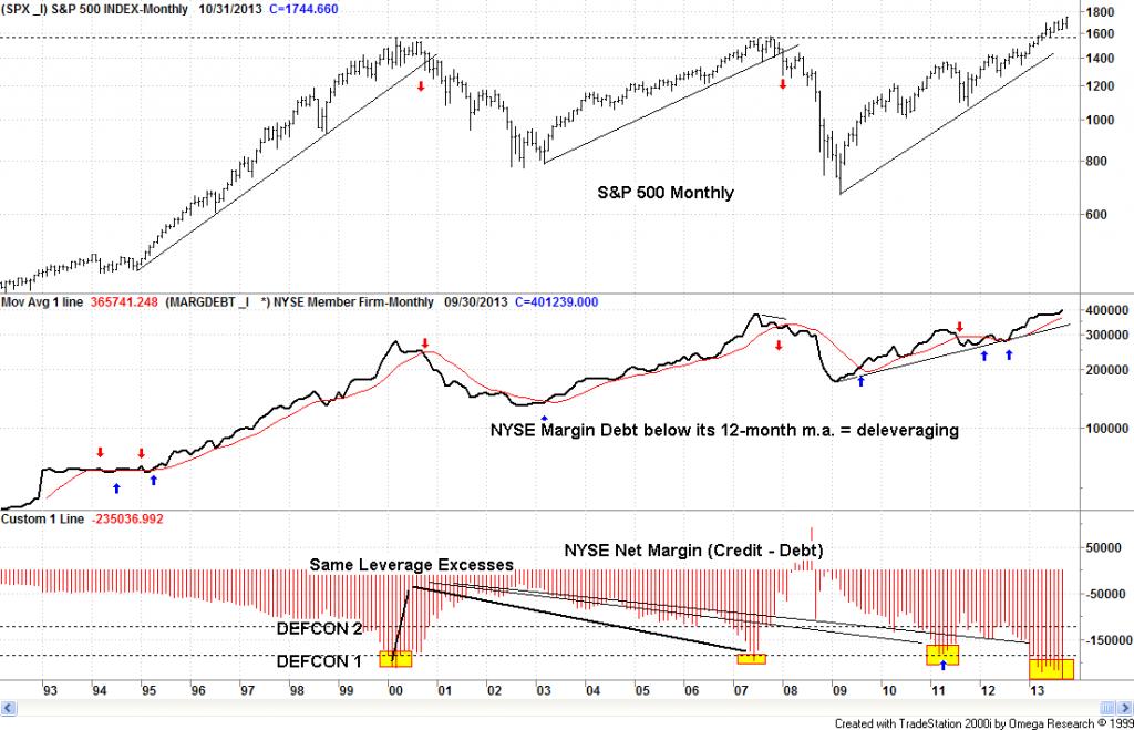 NYSE margin debt 102013