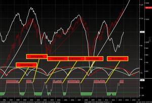 Chart del mese (Gennaio 2014) – S&P e CC EU