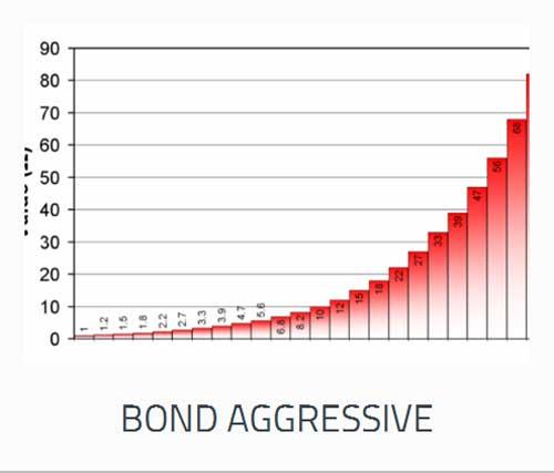bond-aggressive