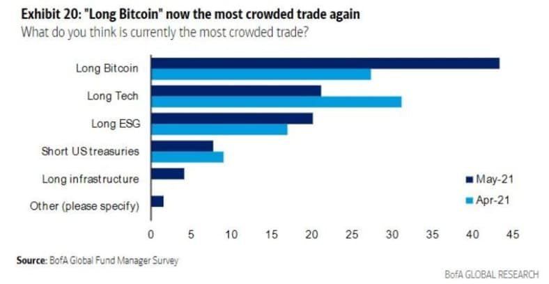 mercati bitcoin si infrangono
