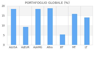 Portafoglio Globale
